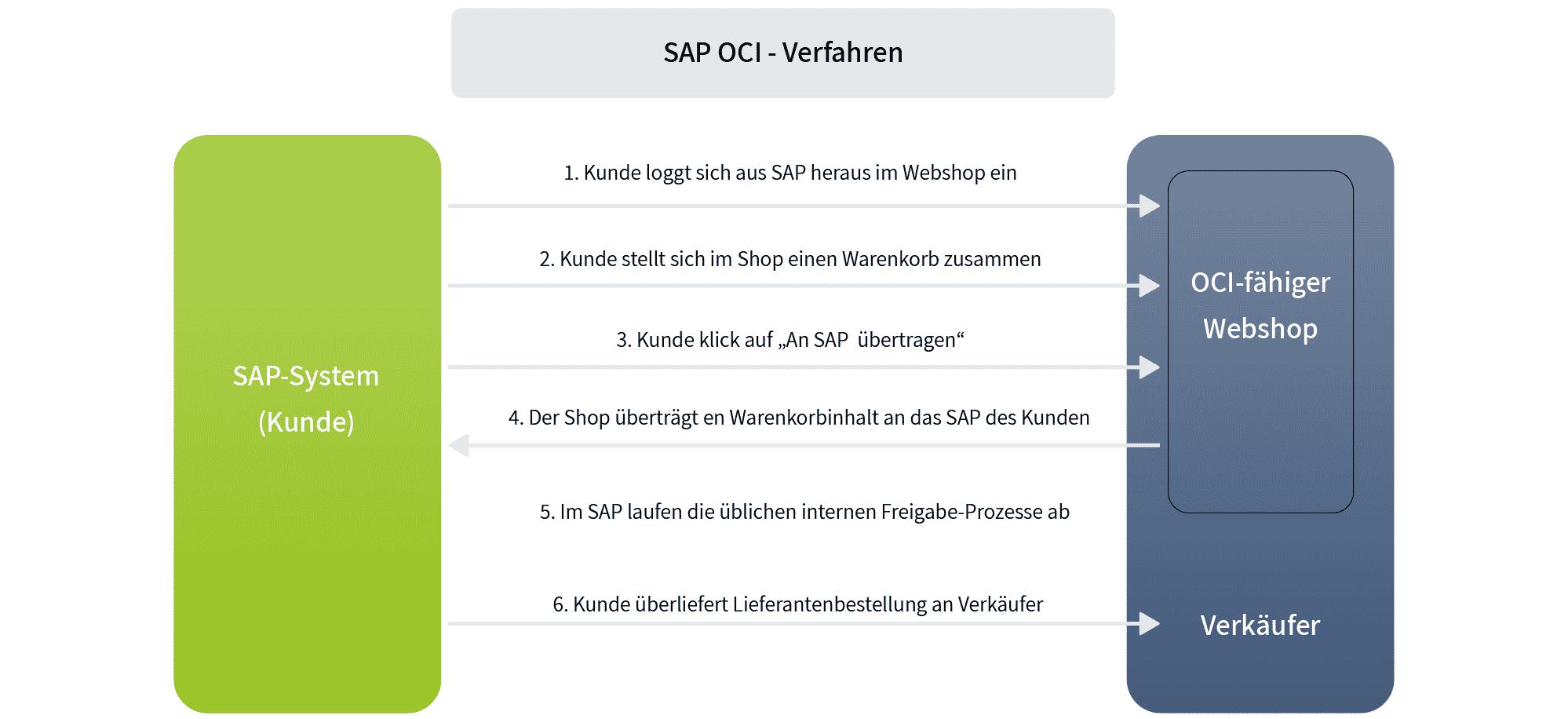 sap_oci_verfahren_schnittstelle_grafik